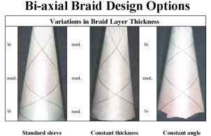 Bi-Axial Braid Design Options